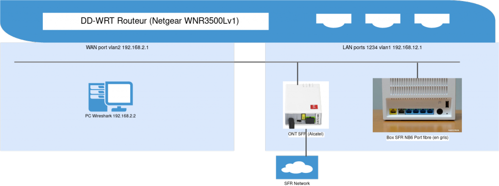 Schema MITM Neufbox v6 DD-WRT