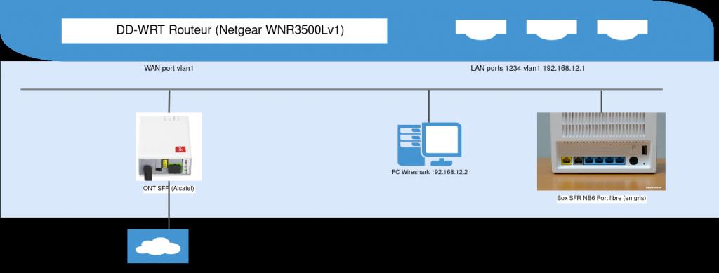 Schéma MITM neufbox ddwrt solution 2